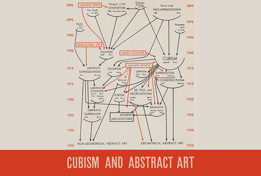 Alfred Barr, explaining abstract art and its origins