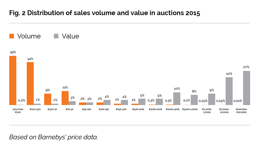 Fig. 2 Distribution of sales volume and value in auctions 2015,  Barnebys Online Auction Report