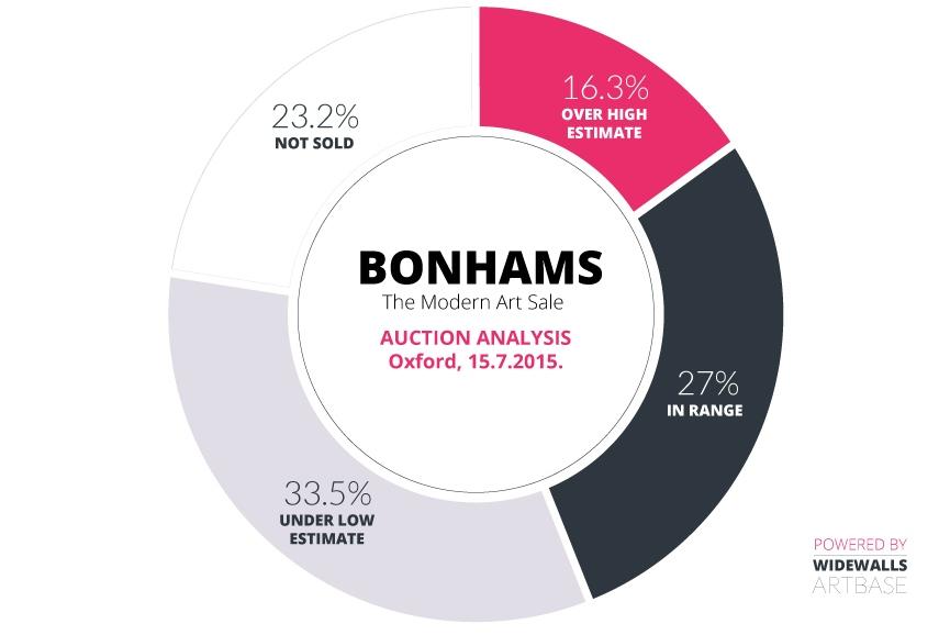 Bonhams – The Modern Art Sale Auction Analysis