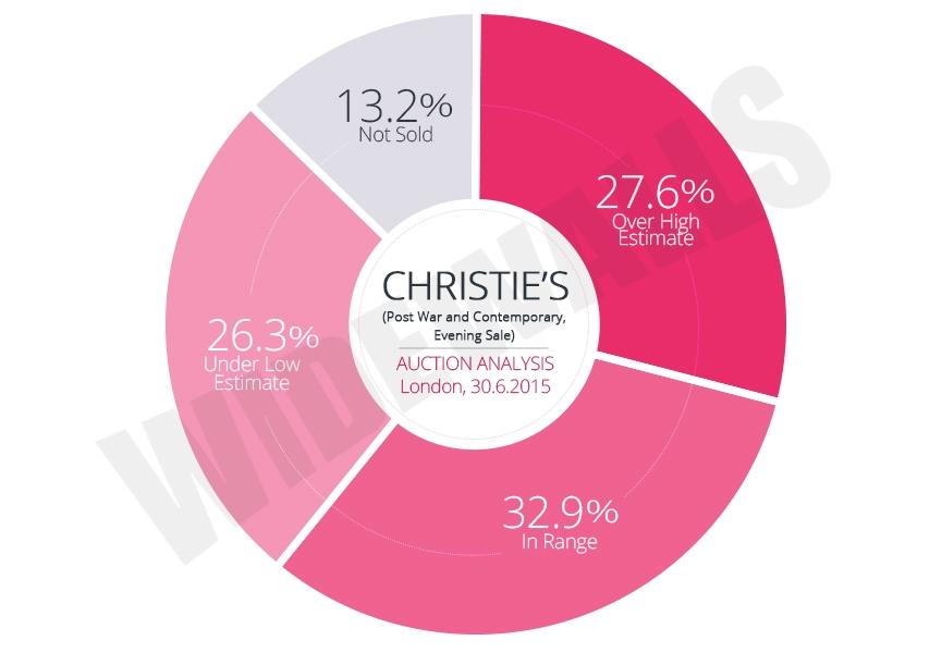 Christie's London