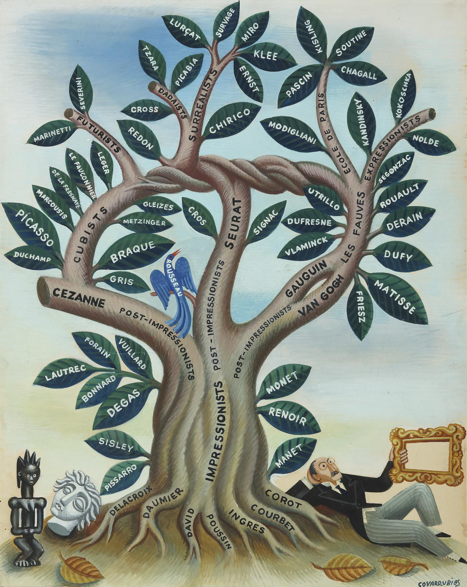 Miguel Covarrubias-The Tree Of Modern Art—Planted 60 Years Ago-1933