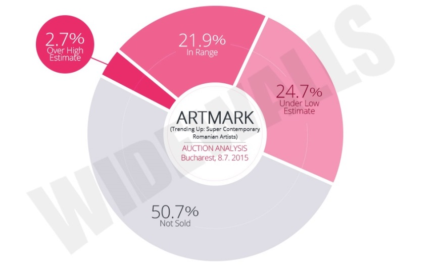 Auction Analysis: Artmark – Trending Up: Super Contemporary Romanian Artists
