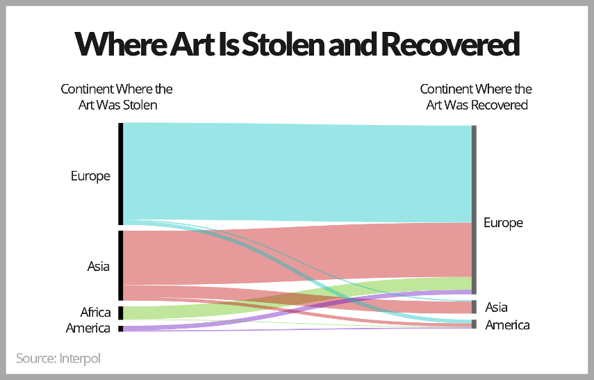 Art Theft Recovered Countries
