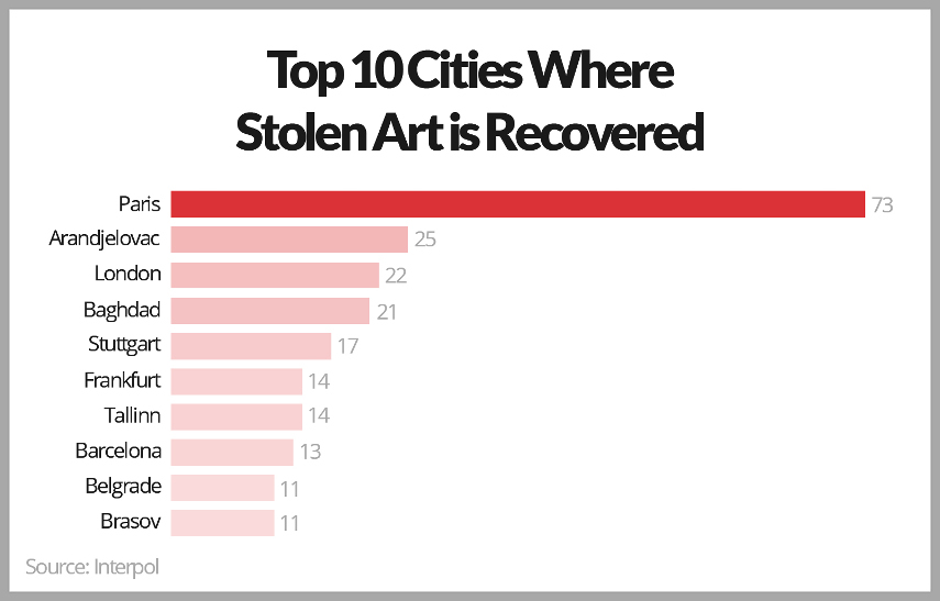Cities With Recovered Artworks