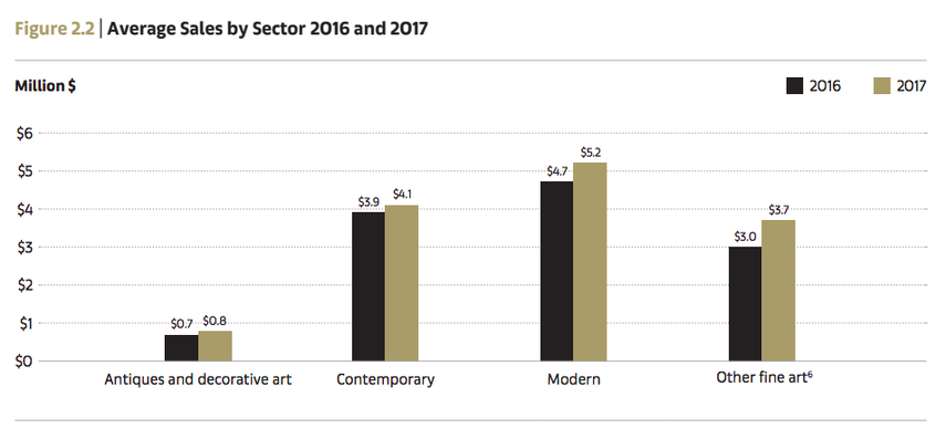 Average Sale by Sector 2016 and 2017, artists work data