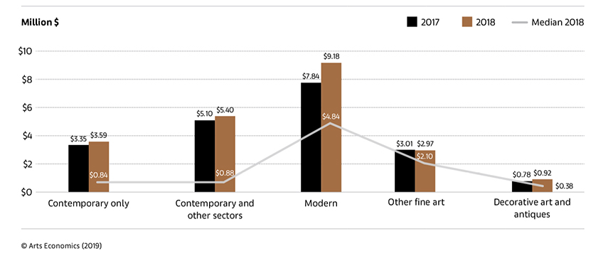 Average Sales by Sector 2017 and 2018 - UBS and Art Basel Art Market Report 2019