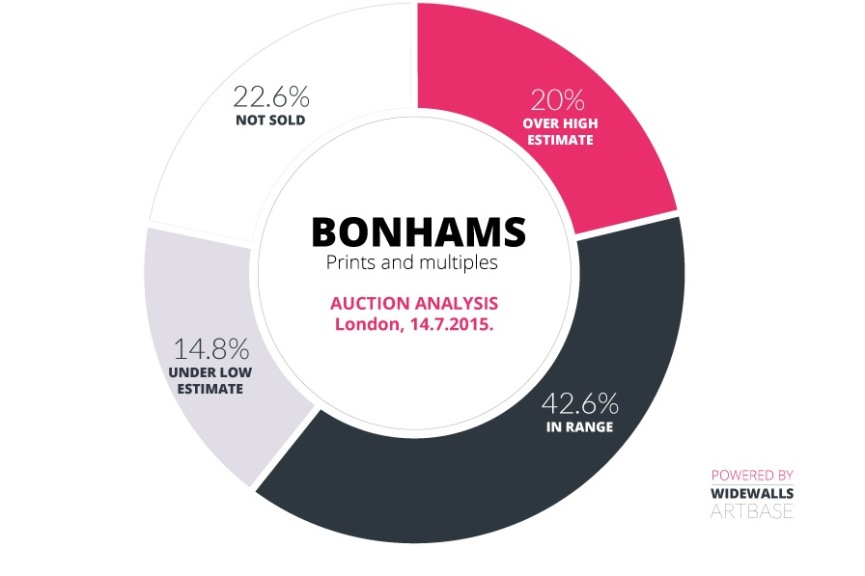 Bonhams – Prints and Multiples Auction Analysis