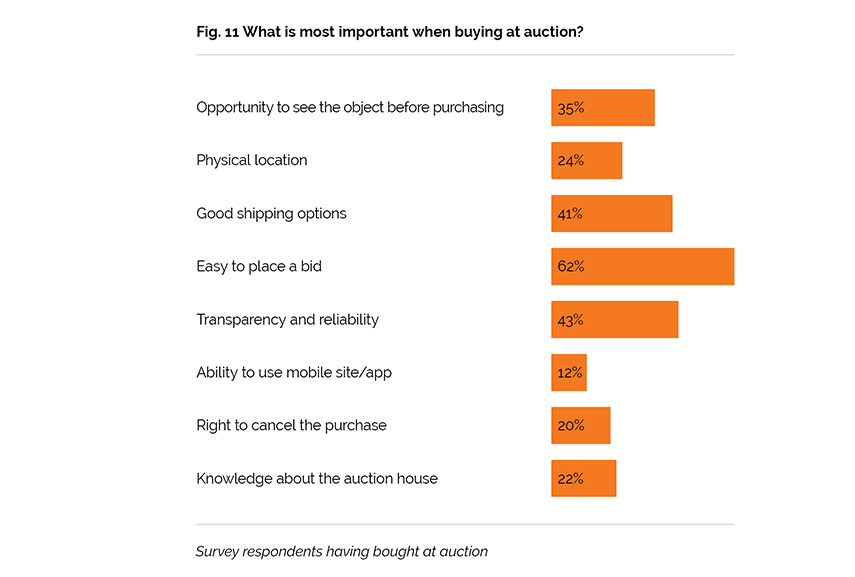 Fig. 11 What is most important when buying at auction?, Barnebys Online Auction Report