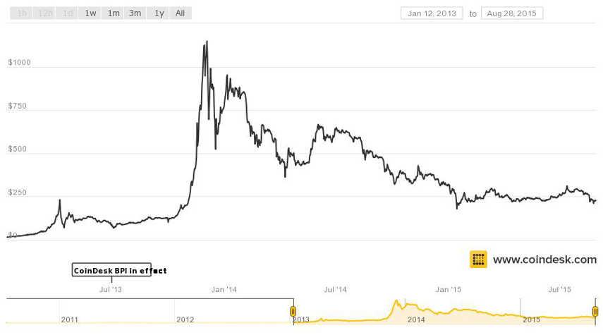 moniker art fair bitcoins