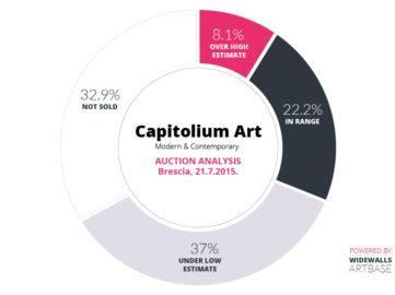 Capitolium art Casa D'aste Brescia