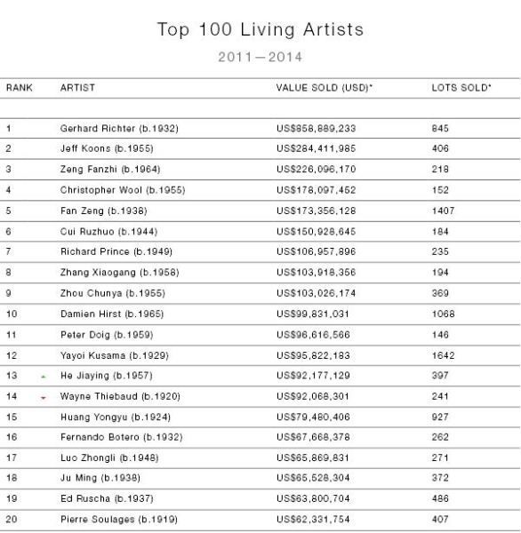 artnets Top 100 Most Collectible Living Artists