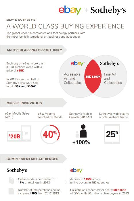 EBay-Sothebys-Infographic