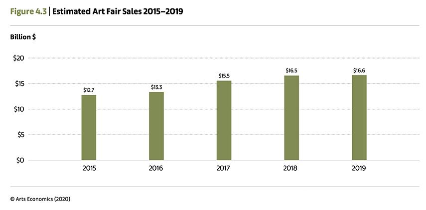 Estimated Art Fair Sales 2015−2019