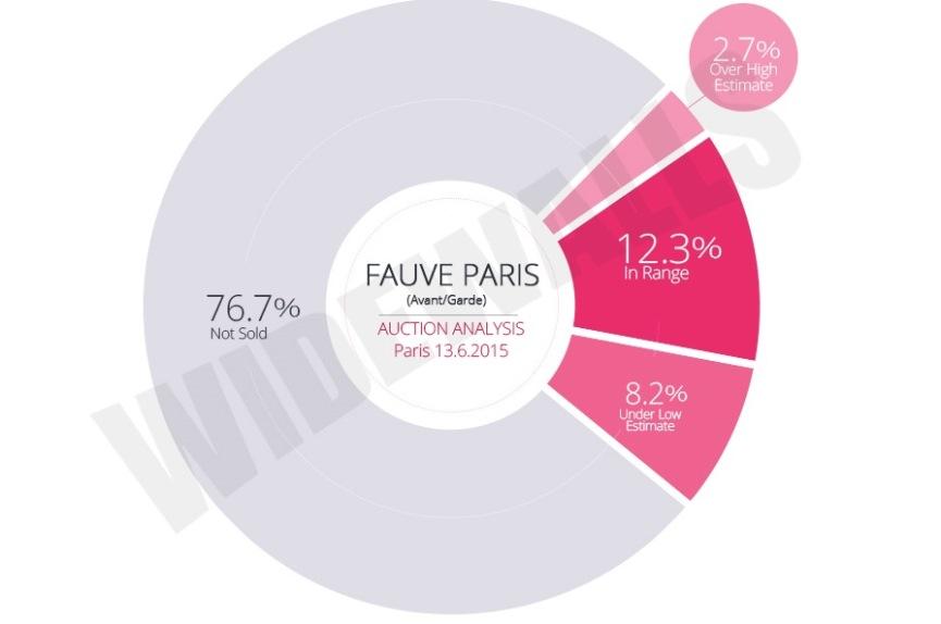 Fauve Paris: avant/garde Auction Analysis