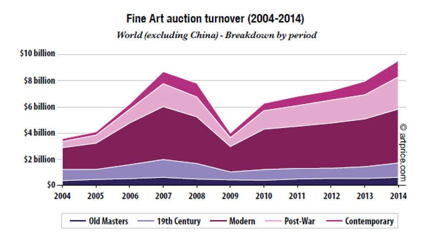 Art Market in 2014