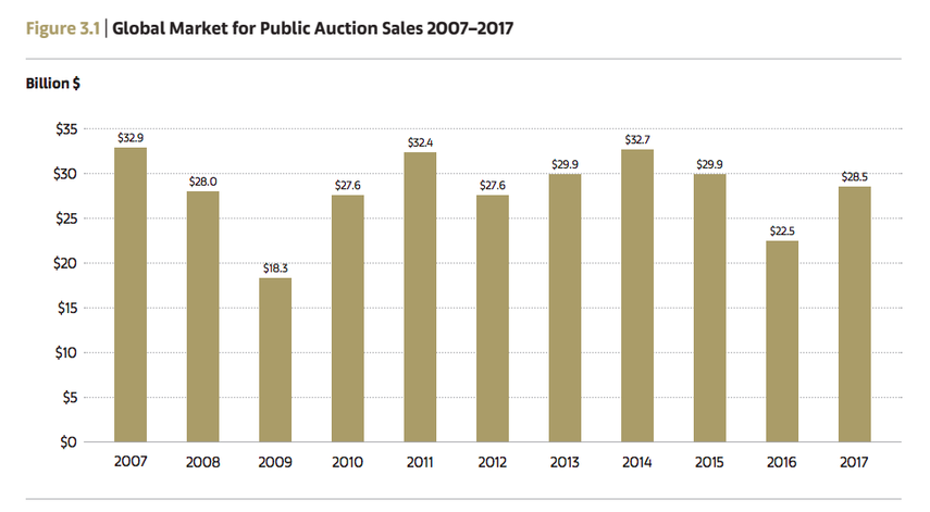 Global Market for Public Auction Sale 2007-2017