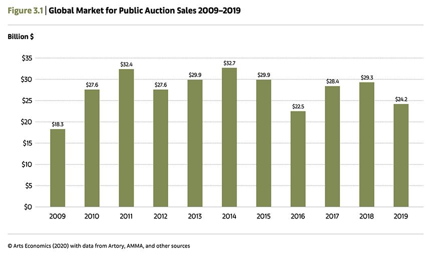 Global Market for Public Auction Sales 2009–2019