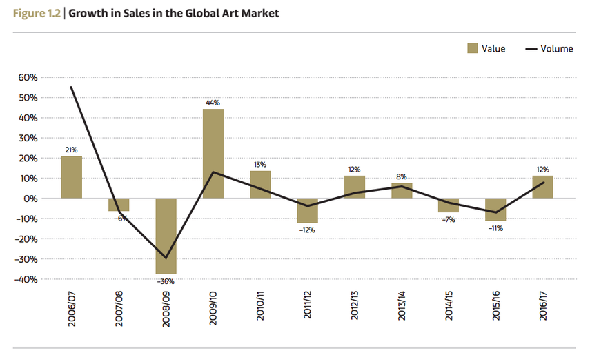 Growth in Sale in the Global Art Market. analysis data on artists work sale