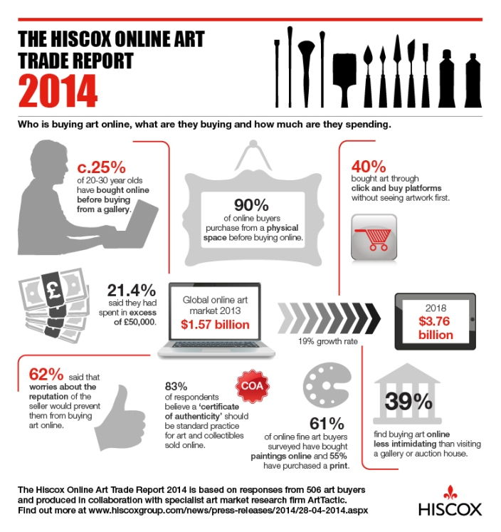 Hiscox Online Trade Art Report 2014