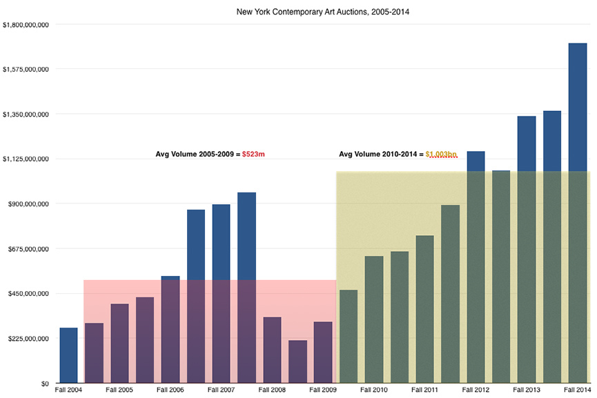 New York Contemporary Art Sales 2004-2014