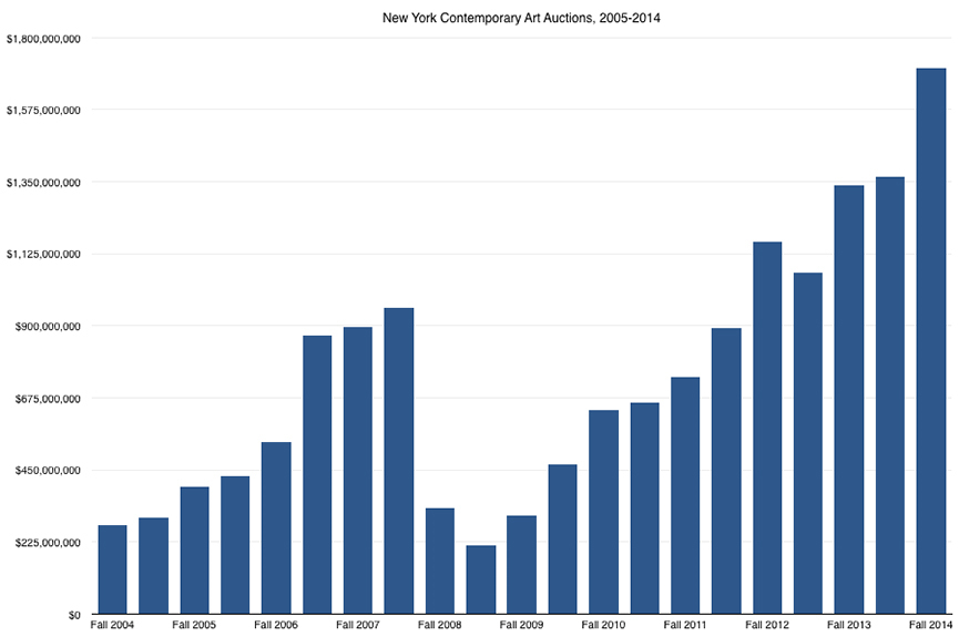 New York Contemporary Art Sales 2004 - 2014