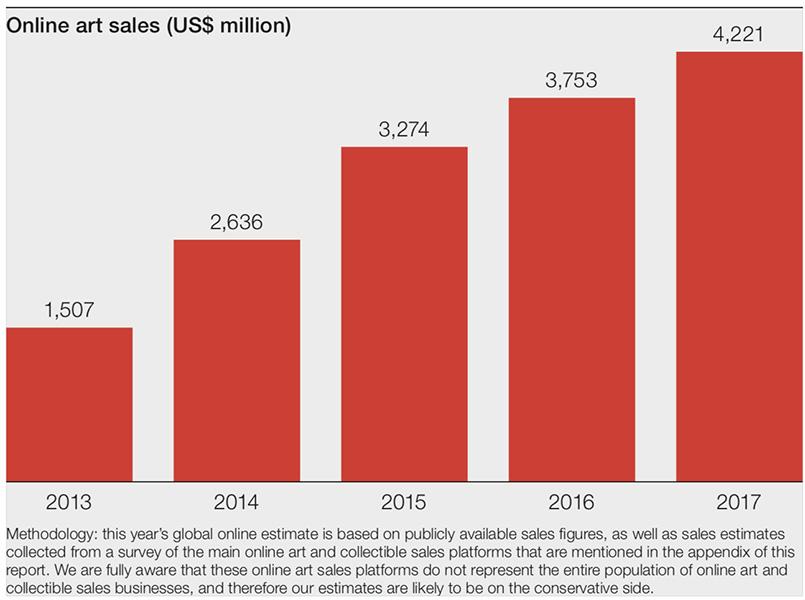 Online Art Sales (in US$)