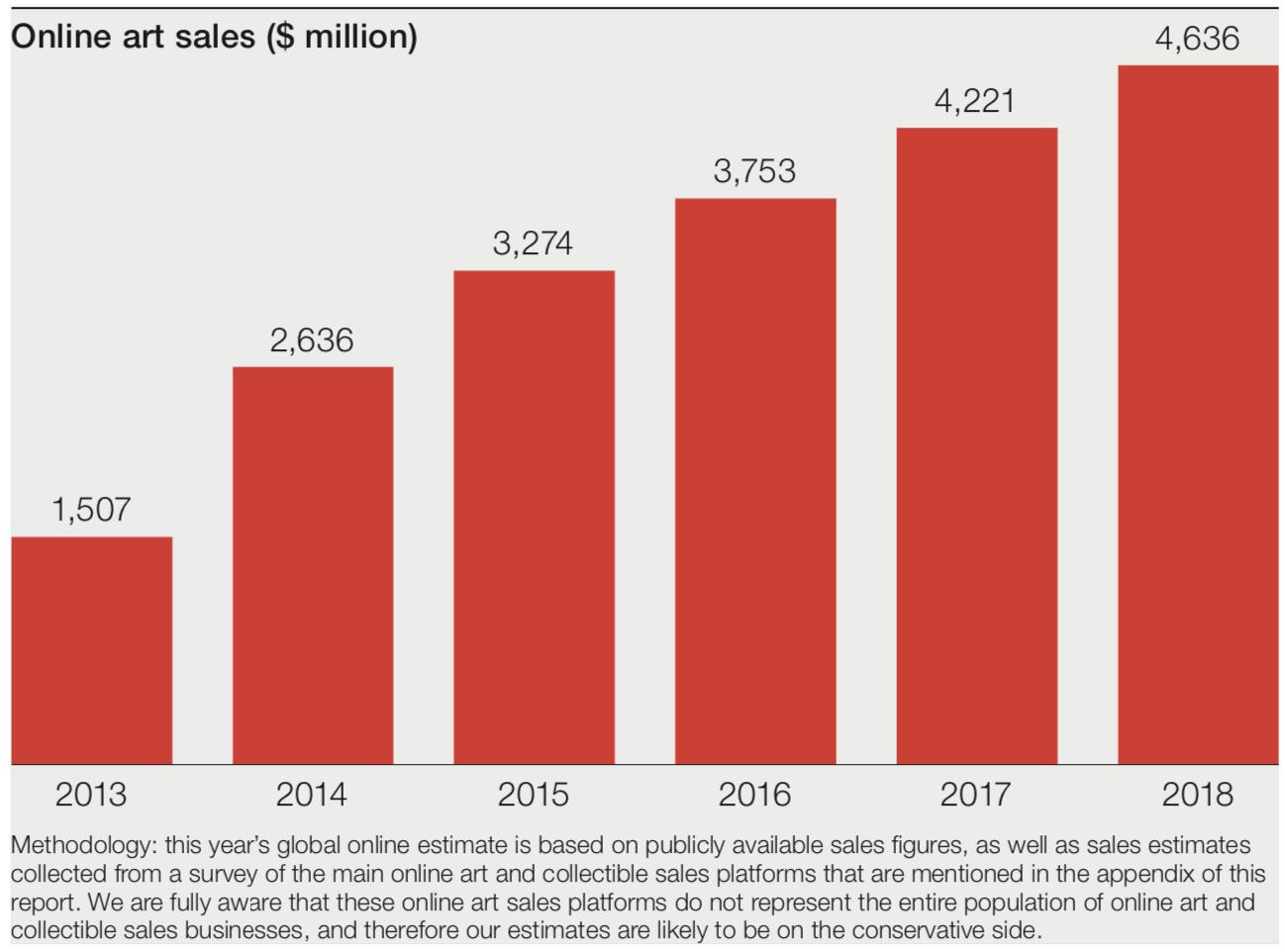 Online Art Sales