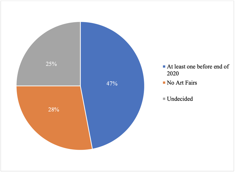 Planned Art Fair Participation
