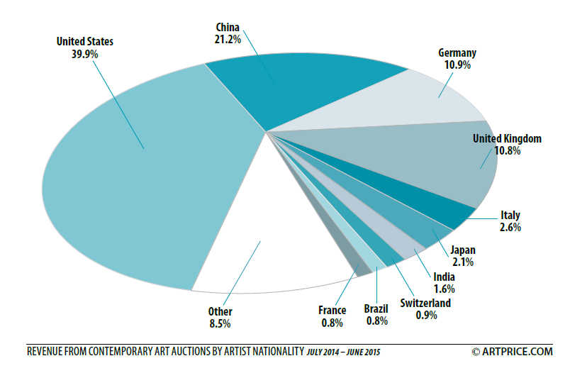 Revenue from Contemporary Auctions by artist nationality July 2014 – June