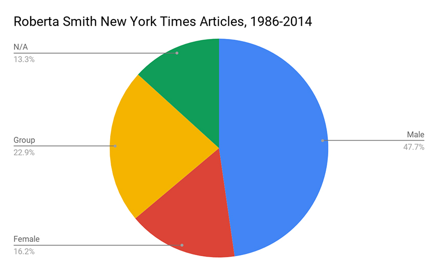 Roberta Smith's New York Times articles
