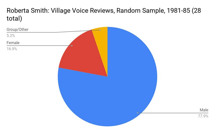 Roberta Smith's Village Voice Reviews