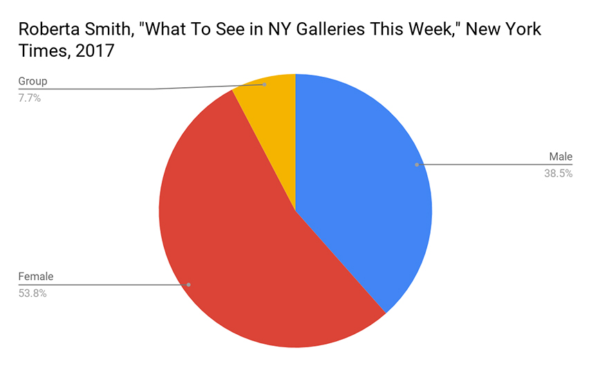 Roberta Smith's What to see