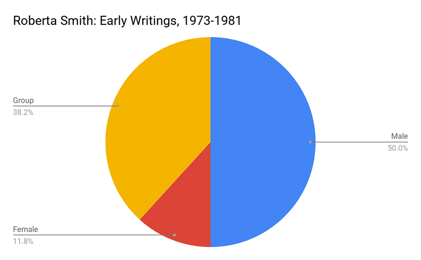 Roberta Smith's Early Writings