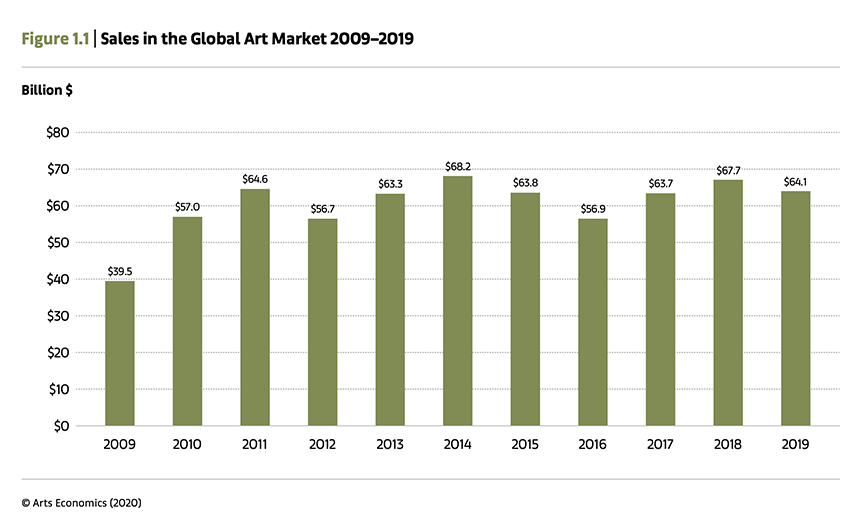 Sales in the Global Art Market 2009–2019