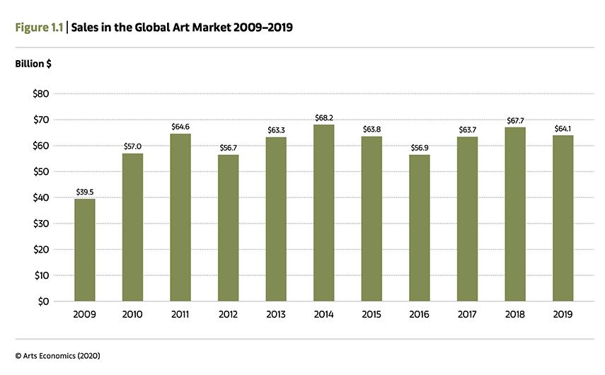 Sales in the Global Art Market 2009–2019