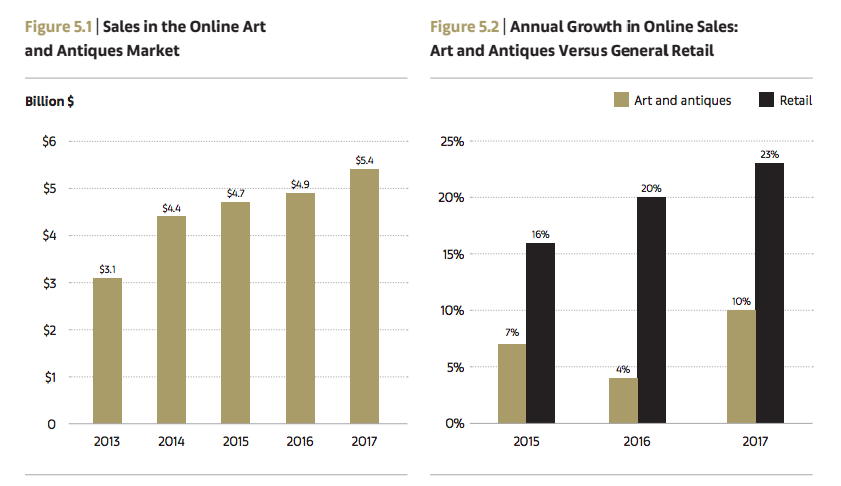Sale in the Online Art and Antiques Market and Annual Growth in Online Sales
