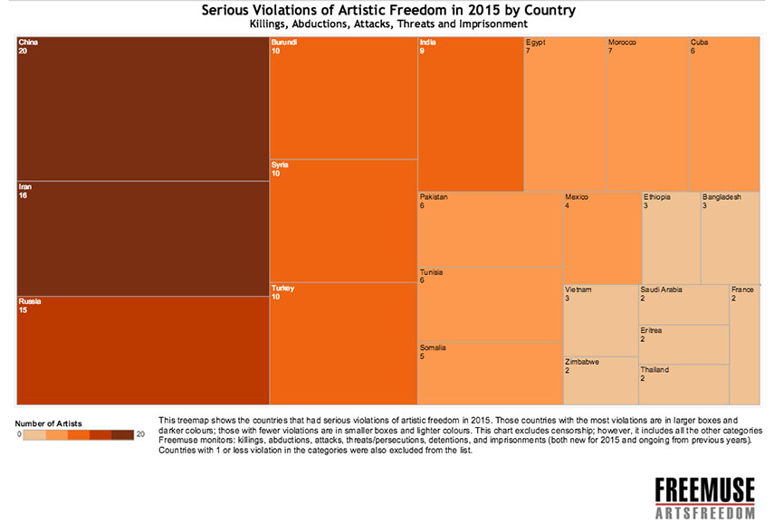 Serious cases of violations by country