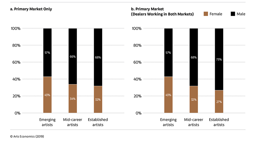 Share of Female Versus Male Artists Represented by Galleries in 2018 - UBS and Art Basel Art Market Report 2019