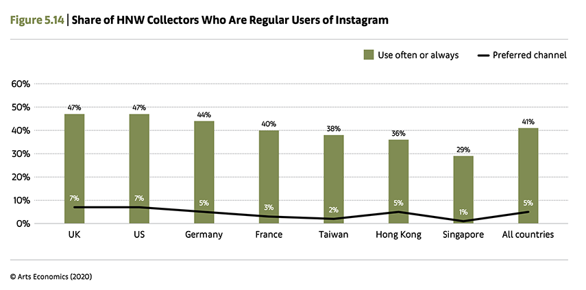 Share of HNW Collectors Who Are Regular Users of Instagram