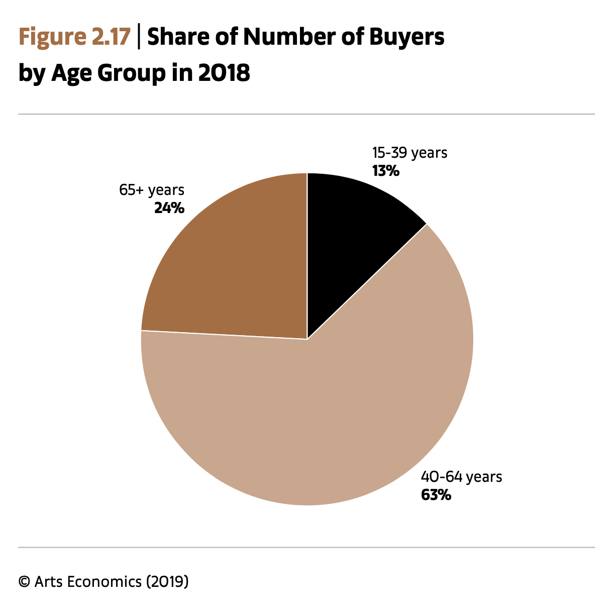 Share of Number of Buyers by Age Group in 2018, Art Basel UBS Art Market Report 2019