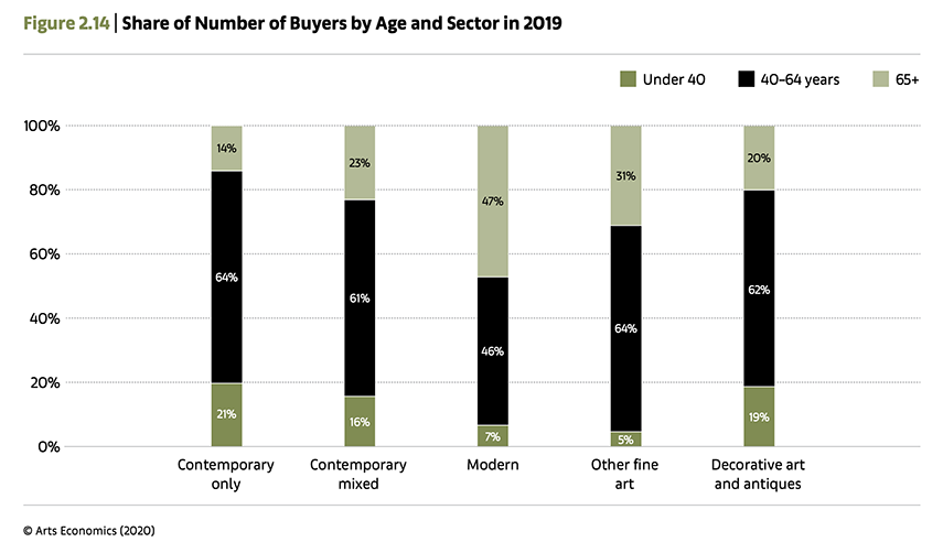 Share of Number of Buyers by Age and Sector in 2019