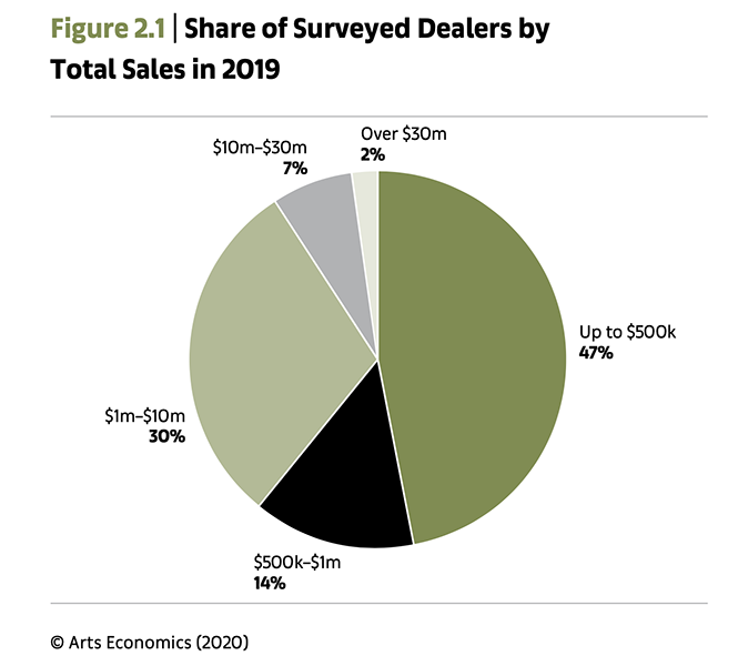 Share of Surveyed Dealers by Total Sales in 2019
