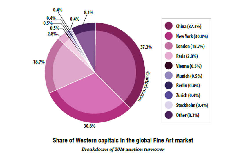 Art Market in 2014