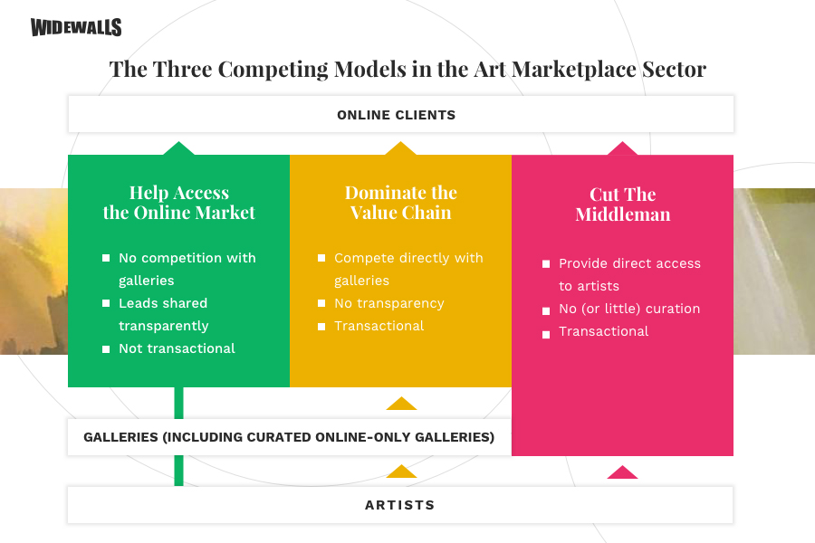 The Three Competing Models in the Art Marketplace Sector