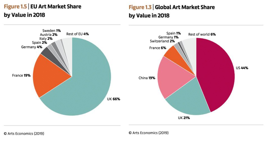 The UK Share in the Global Art Market, from the UBS/Art Basel Report 2019
