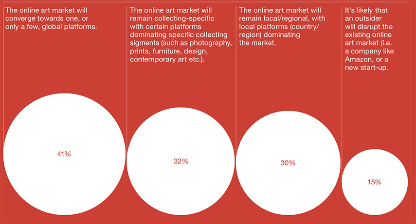 The future - the online art market in the next five years
