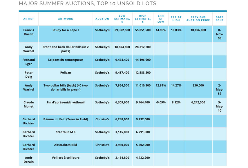 summer art sales report