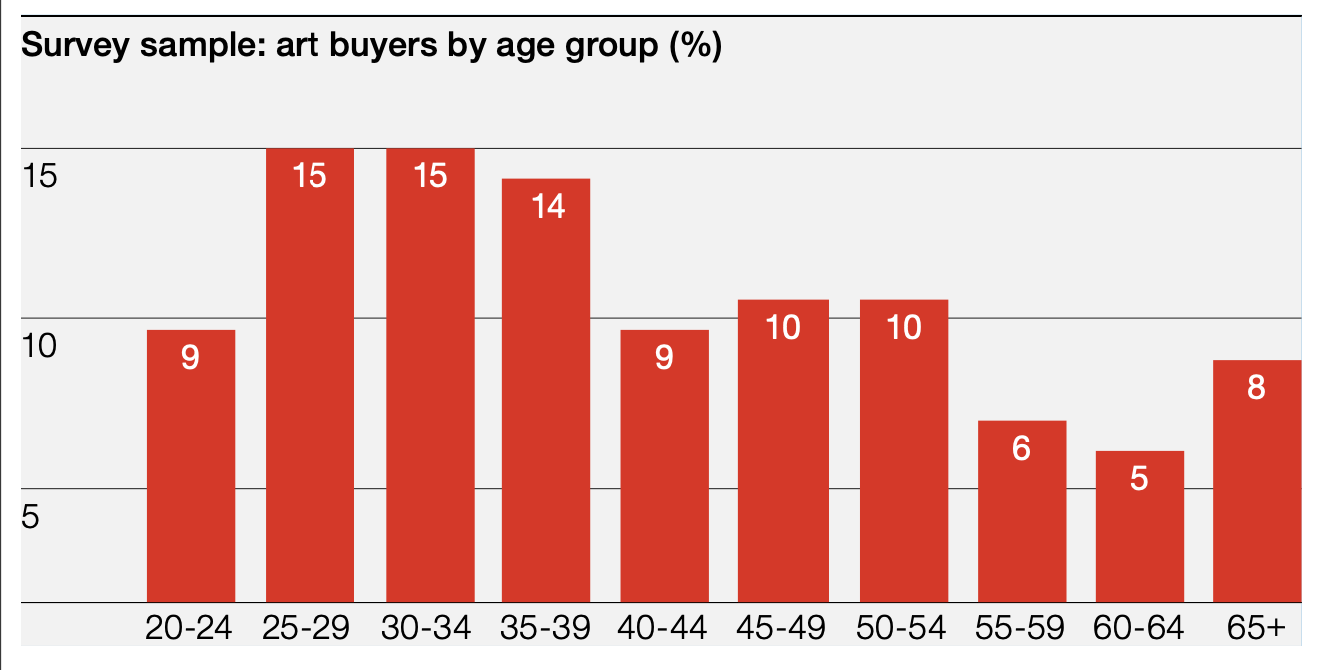 Art buyers by age group, Hiscox online art trade report 2019