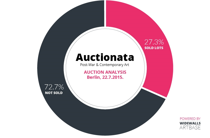 Auctionata – Post-War & Contemporary Art