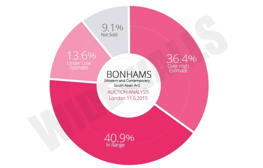 Bonhams – Modern and Contemporary South Asian Art Auction Analysis